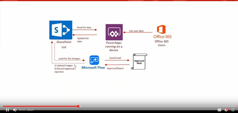 Sleepless CIO Show demos mobile app-building using Microsoft PowerApps.jpg