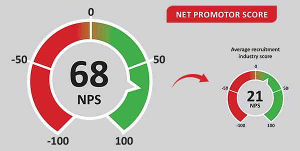 Crimson-IT-recruitment-agency-net-promoter-score