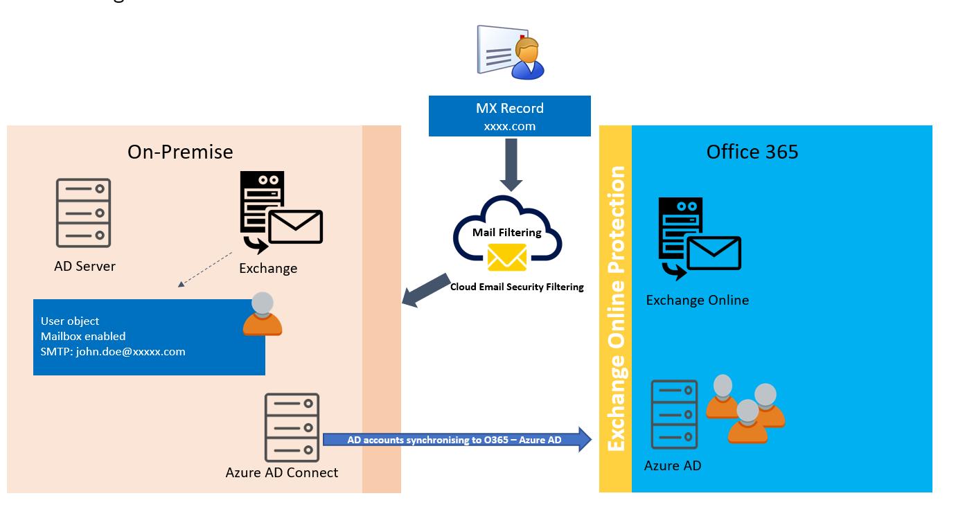 Figure 1 Common Exchange Hybrid Scenario with Azure AD Connect
