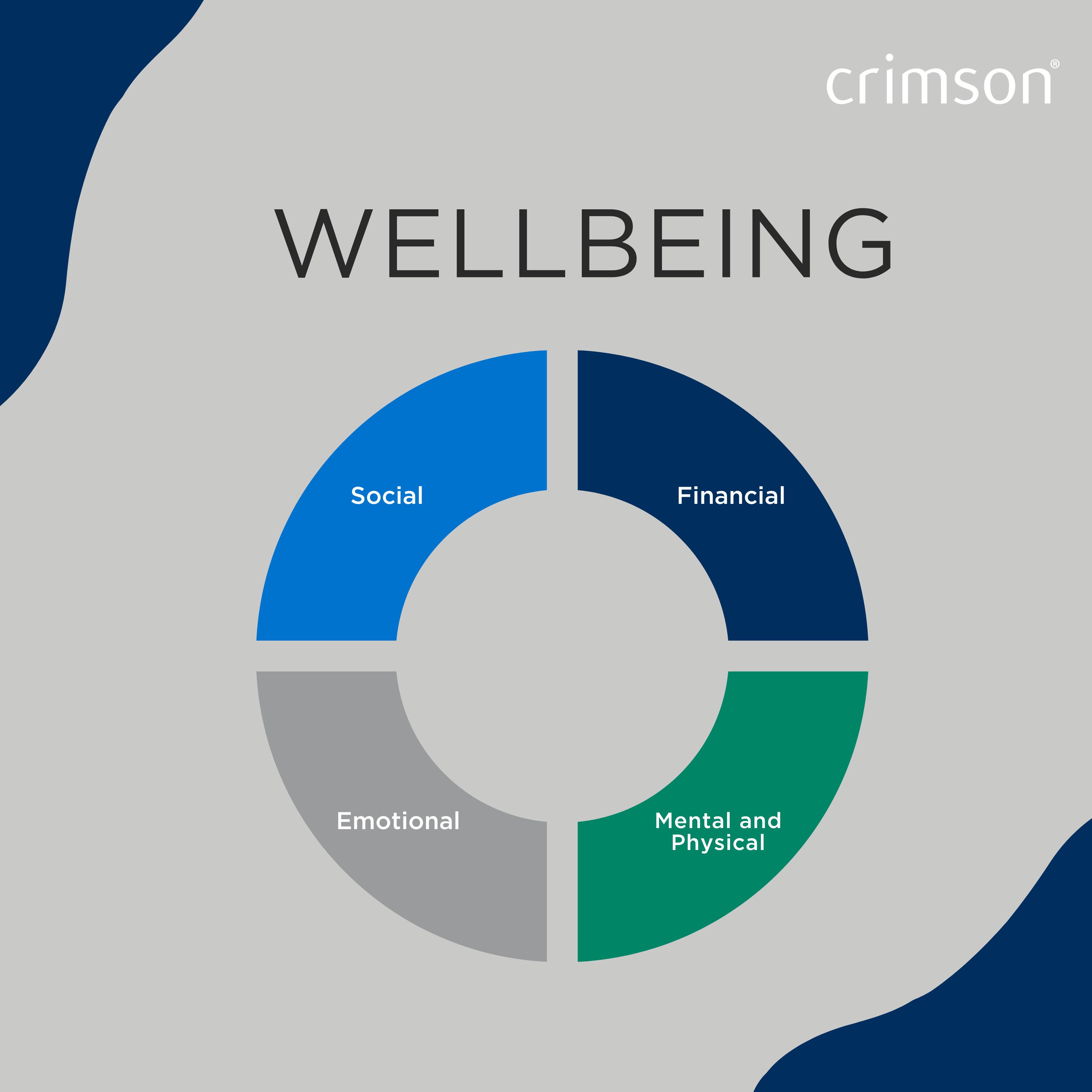 Wellbeing wheel