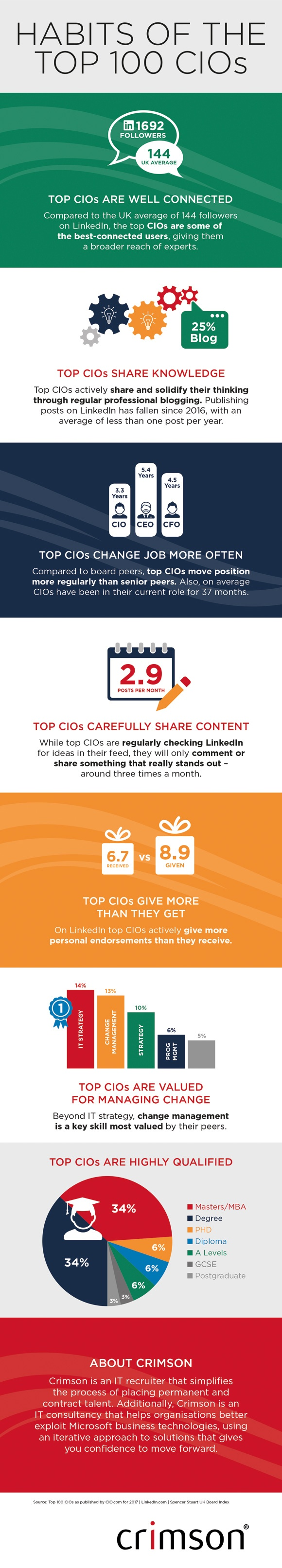 CIO 100 linkedIn habits.jpg